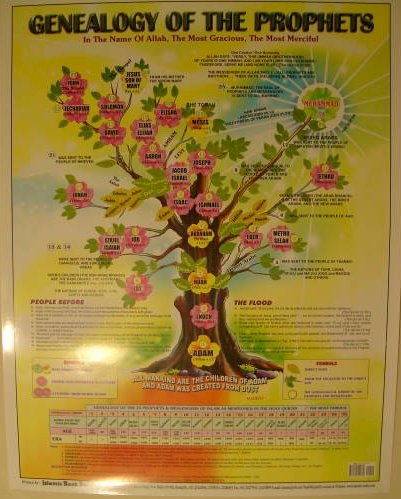Poster: Genealogy Prophets of Allah